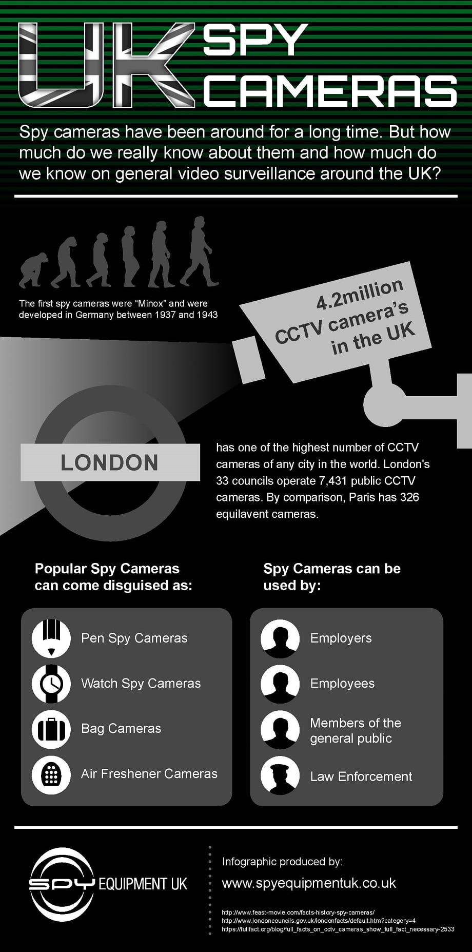 Infographic Spy Cameras UK