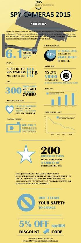 Spy camera infographic