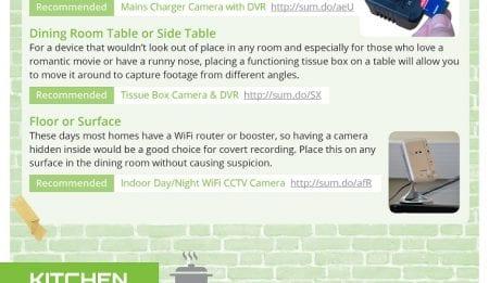 Hiding spy cameras at home